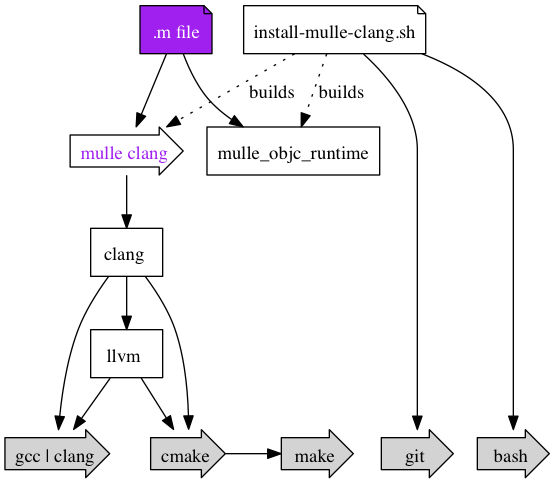 Mindmap mulle-clang
